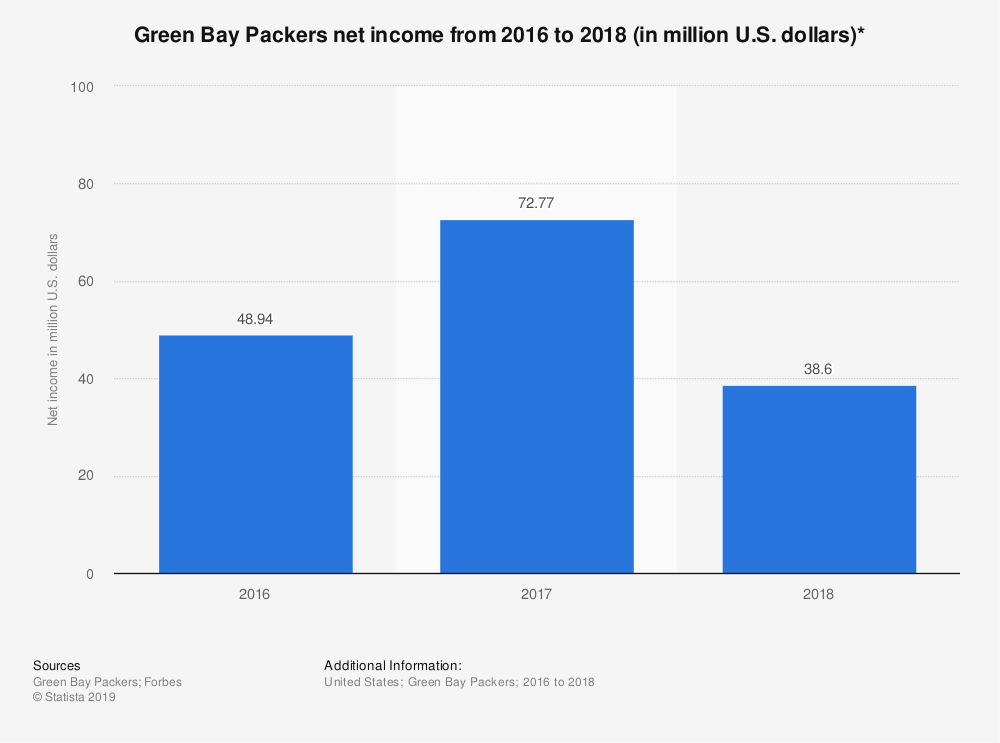 Statistic: Green Bay Packers net income from 2016 to 2018 (in million U.S. dollars)* | Statista