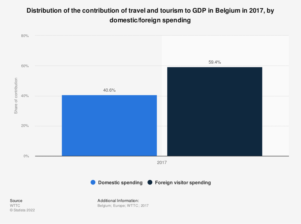 Statistic: Distribution of the contribution of travel and tourism to GDP in Belgium in 2017, by domestic/foreign spending | Statista