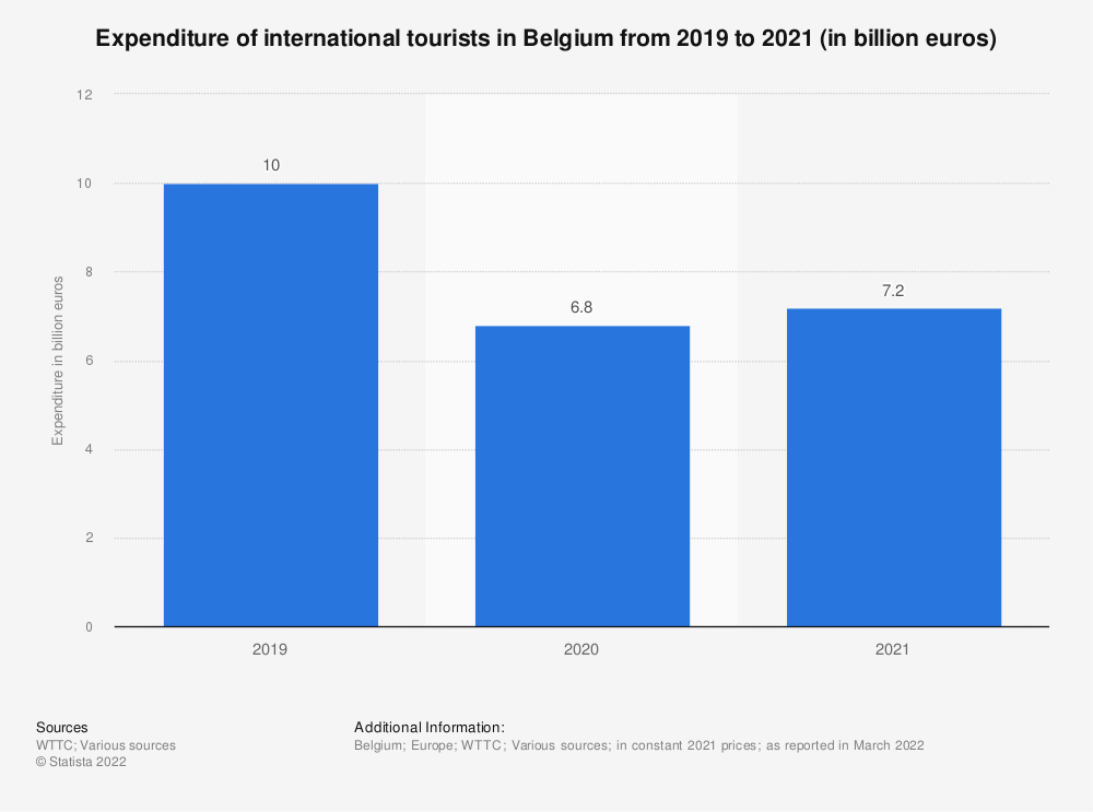 Statistic: Spending of international tourists in Belgium from 2012 to 2028* (in billion euros) | Statista