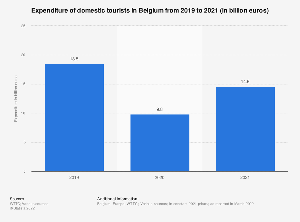 Statistic: Domestic tourism expenditure in Belgium from 2012 to 2028* (in billion euros) | Statista