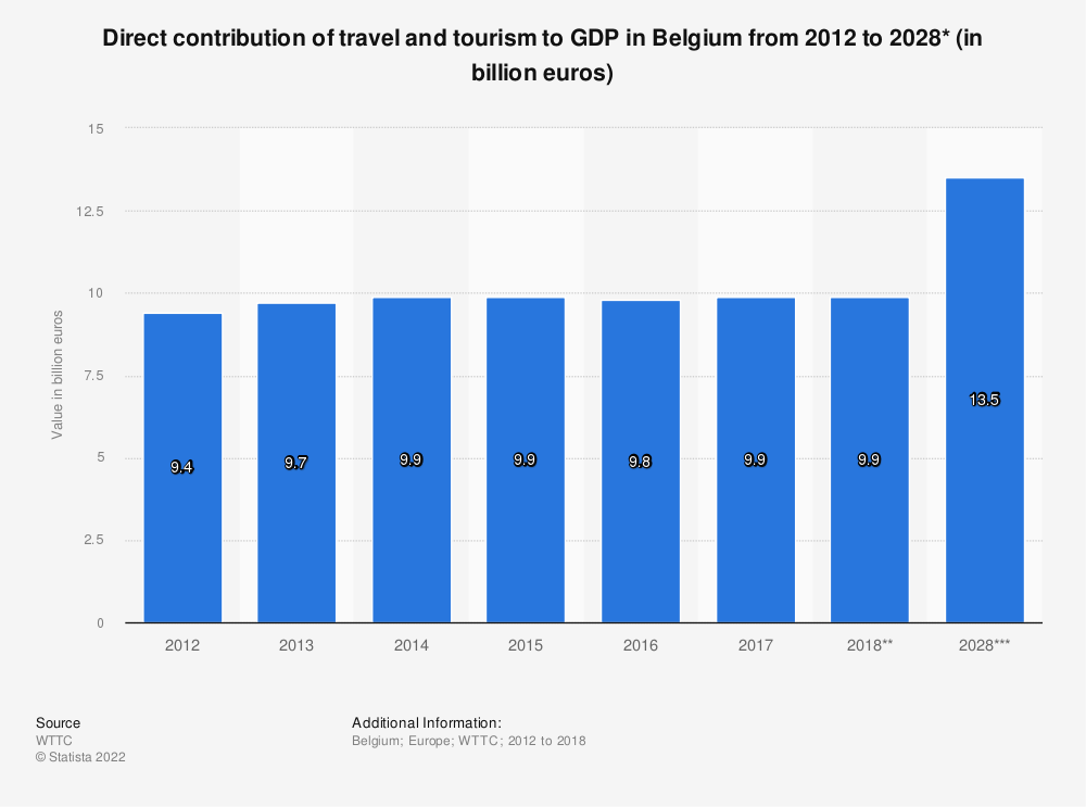 Statistic: Direct contribution of travel and tourism to GDP in Belgium from 2012 to 2028* (in billion euros) | Statista