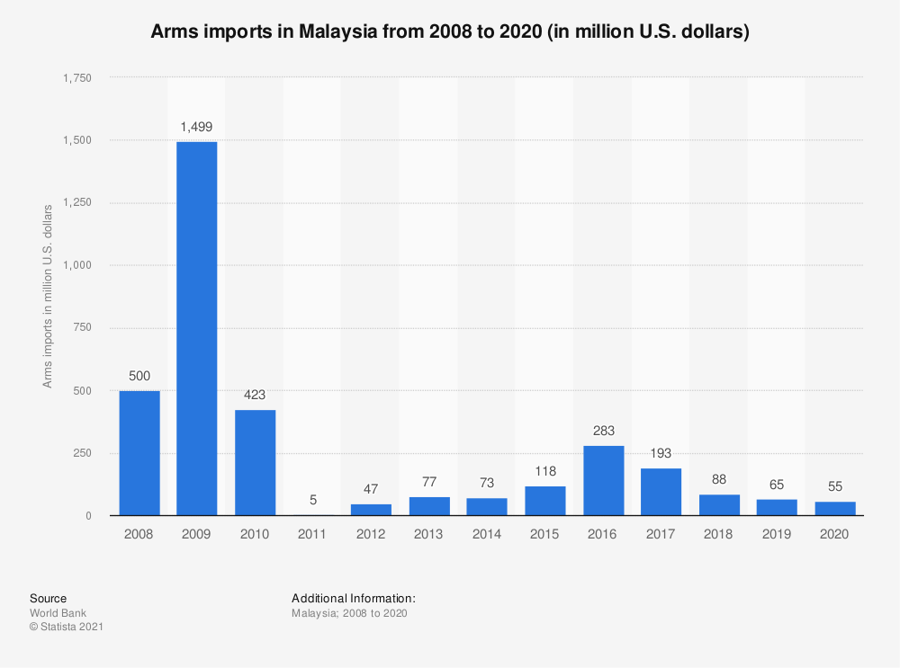 Statistic: Arms imports in Malaysia from 2006 to 2018 (in million U.S. dollars) | Statista