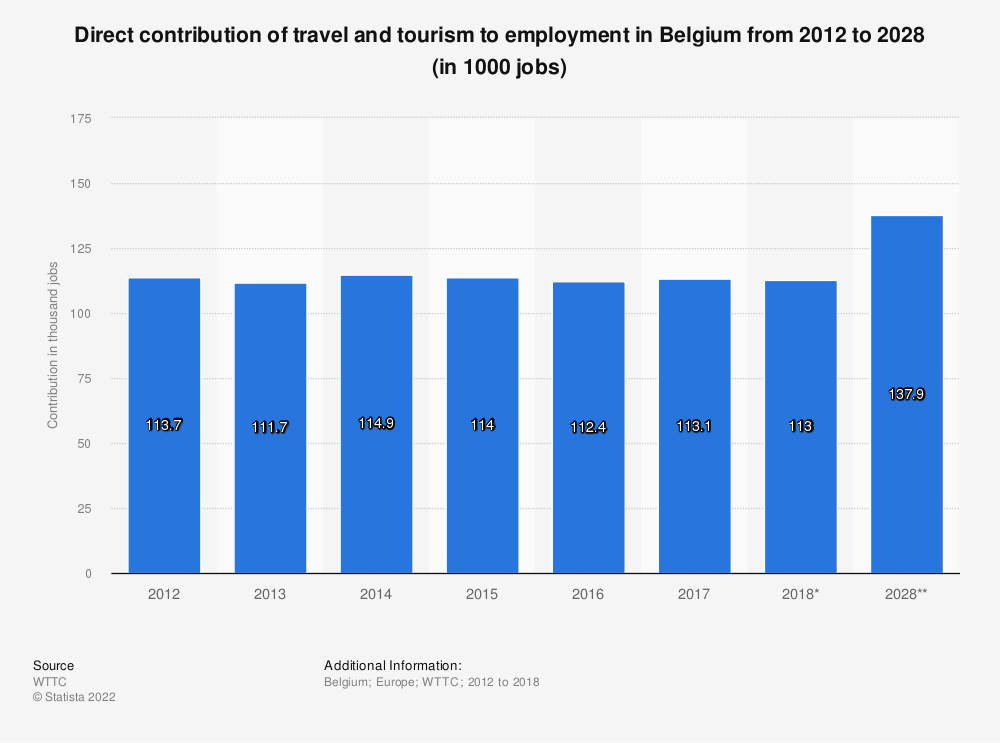 Statistic: Direct contribution of travel and tourism to employment in Belgium from 2012 to 2028 (in 1000 jobs) | Statista