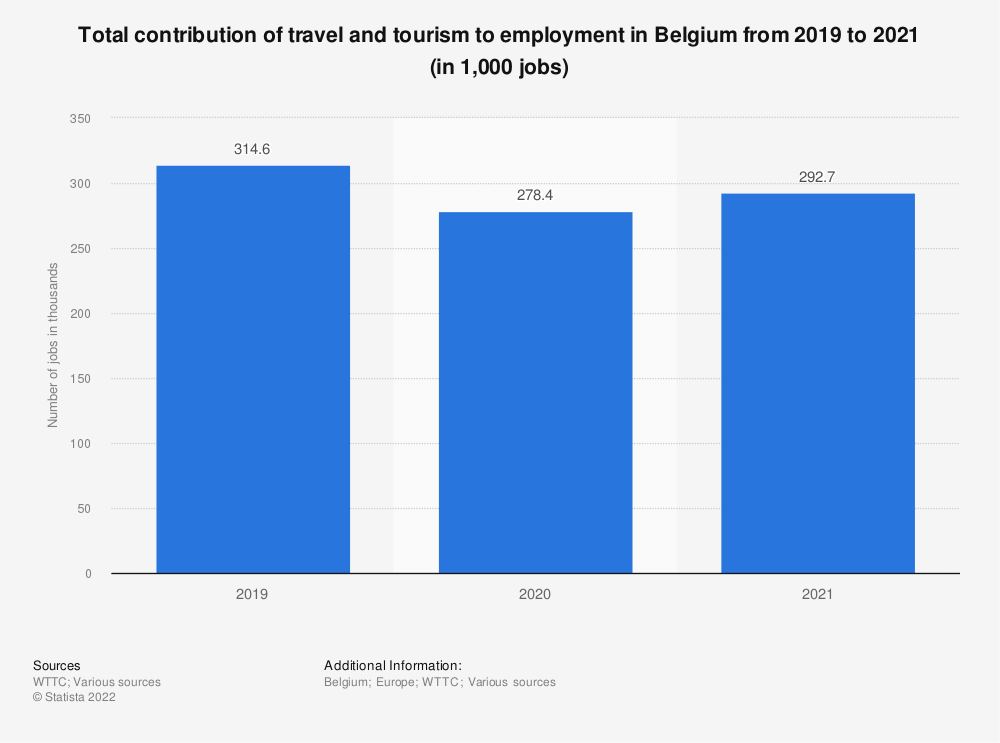 Statistic: Total contribution of travel and tourism to employment in Belgium from 2012 to 2028 (in 1,000s jobs) | Statista