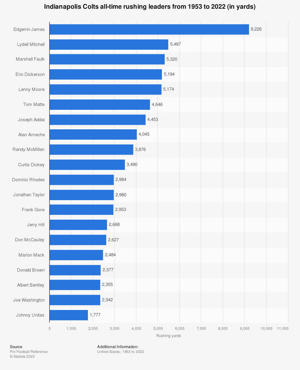 Statistic: Indianapolis Colts all-time rushing leaders from 1953 to 2020 (in yards) | Statista