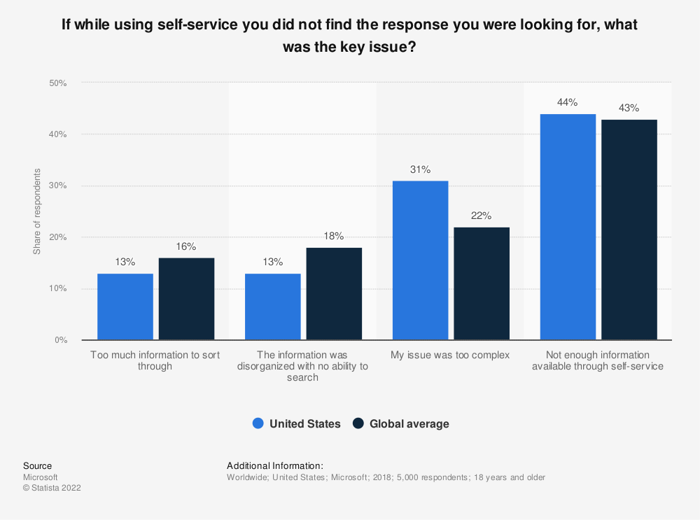 Statistic: If while using self-service you did not find the response you were looking for, what was the key issue? | Statista