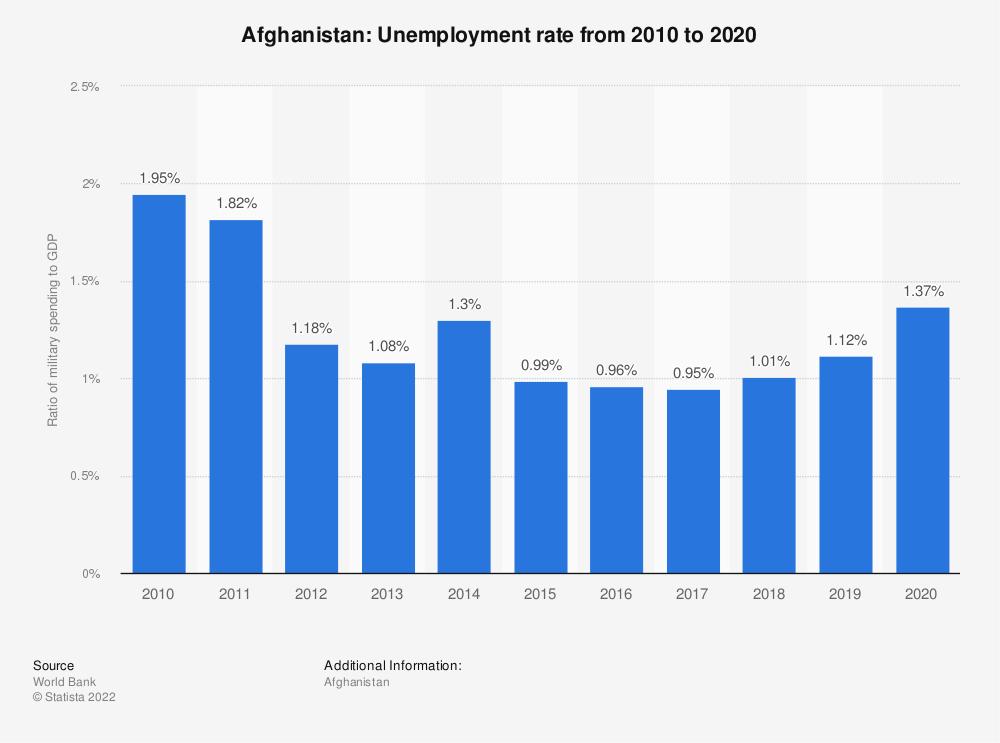 Statistic: Afghanistan: Ratio of military spending to gross domestic product (GDP) from 2009 to 2019 | Statista