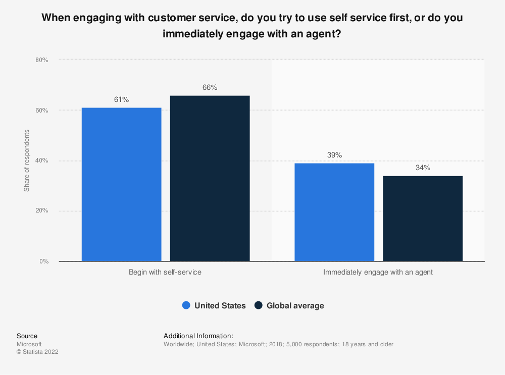Statistic: When engaging with customer service, do you try to use self service first, or do you immediately engage with an agent? | Statista