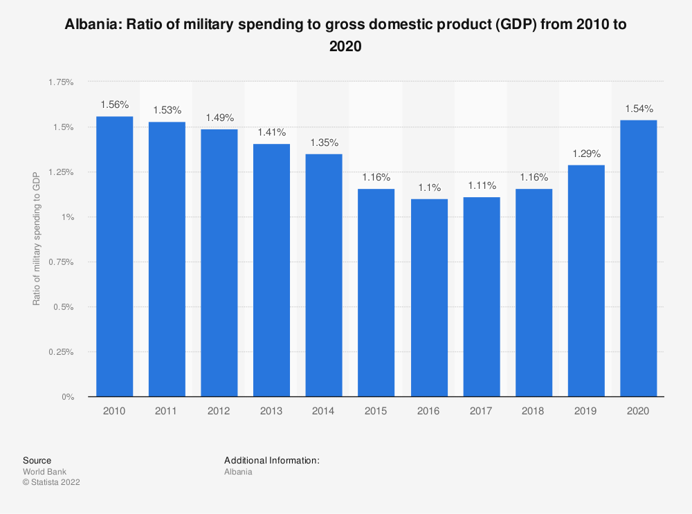Statistic: Albania: Ratio of military spending to gross domestic product (GDP) from 2007 to 2017 | Statista