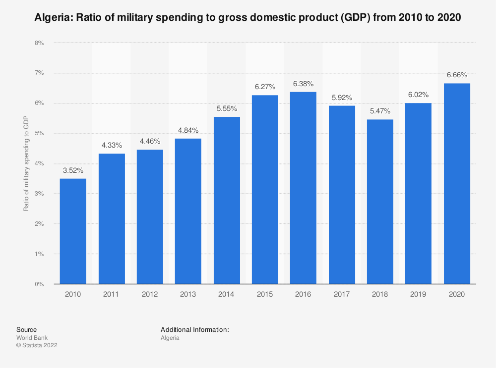 Statistic: Algeria: Ratio of military spending to gross domestic product (GDP) from 2008 to 2018 | Statista