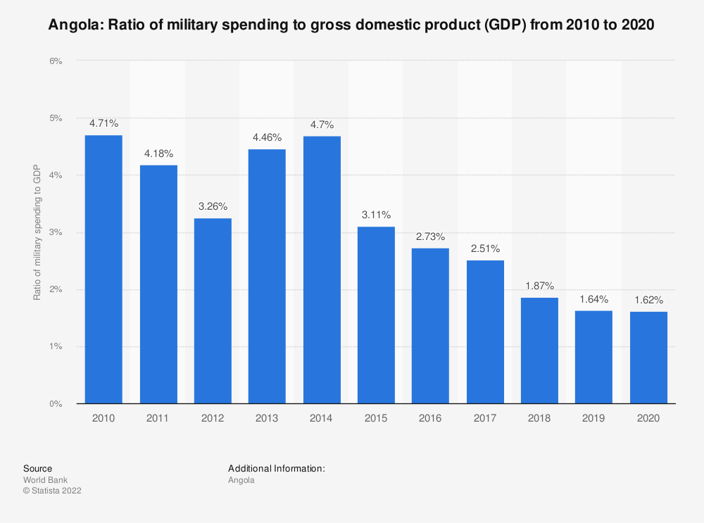 Statistic: Angola: Ratio of military spending to gross domestic product (GDP) from 2008 to 2018 | Statista