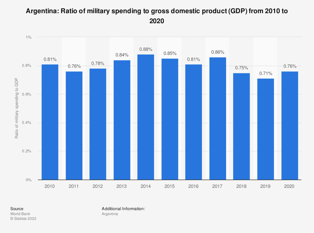 Statistic: Argentina: Ratio of military spending to gross domestic product (GDP) from 2007 to 2017 | Statista