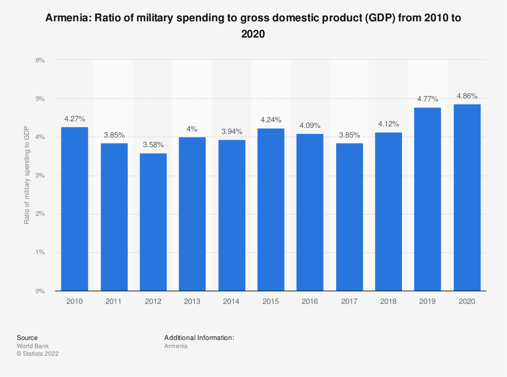 Statistic: Armenia: Ratio of military spending to gross domestic product (GDP) from 2008 to 2018 | Statista