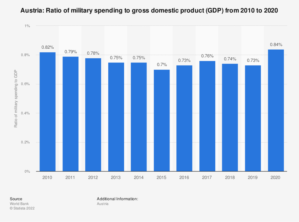 Statistic: Austria: Ratio of military spending to gross domestic product (GDP) from 2009 to 2019 | Statista