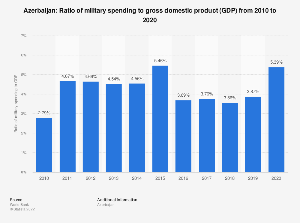 Statistic: Azerbaijan: Ratio of military spending to gross domestic product (GDP) from 2008 to 2018 | Statista