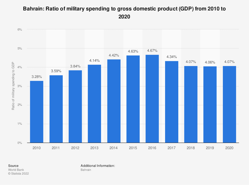Statistic: Bahrain: Ratio of military spending to gross domestic product (GDP) from 2007 to 2017 | Statista