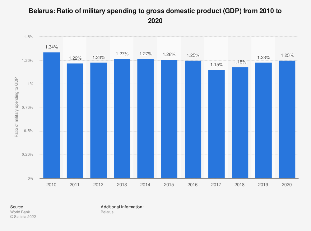 Statistic: Belarus: Ratio of military spending to gross domestic product (GDP) from 2009 to 2019 | Statista