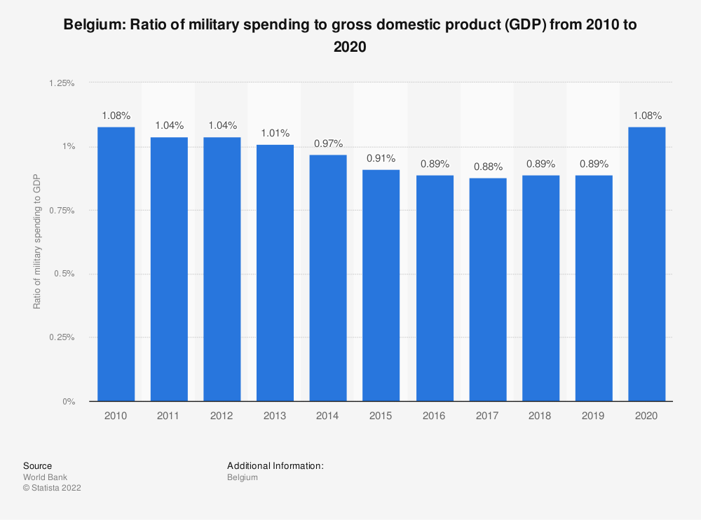 Statistic: Belgium: Ratio of military spending to gross domestic product (GDP) from 2008 to 2018 | Statista