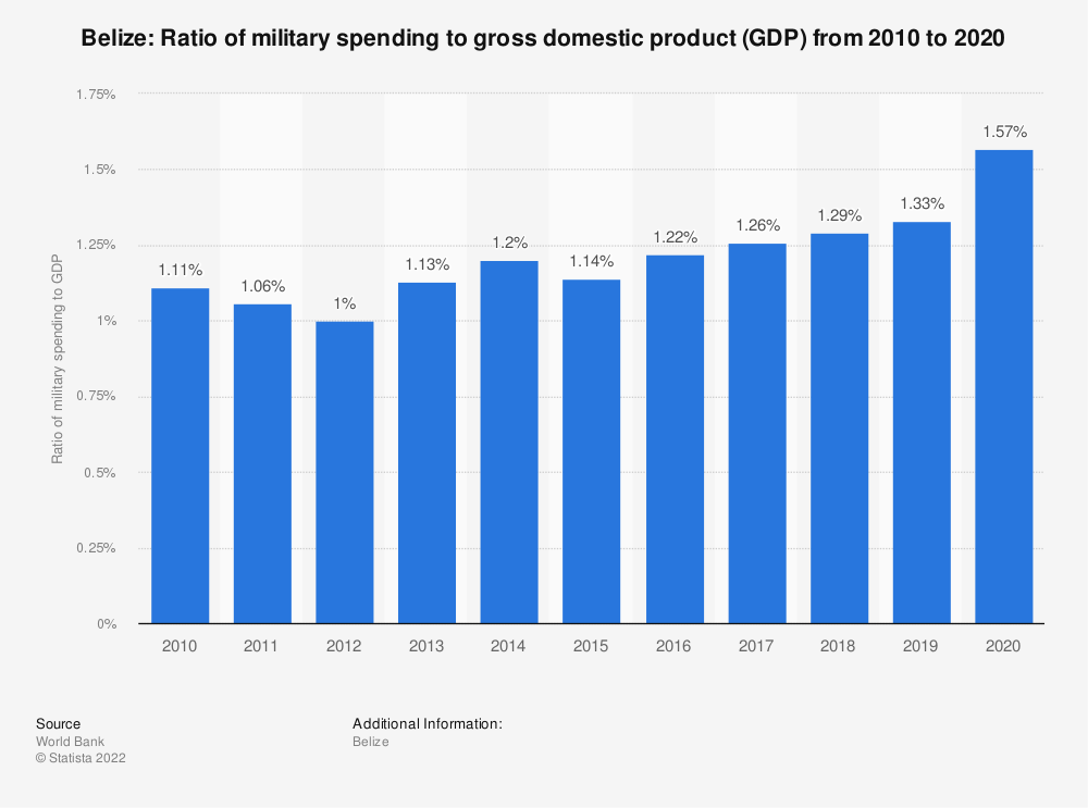 Statistic: Belize: Ratio of military spending to gross domestic product (GDP) from 2007 to 2017 | Statista