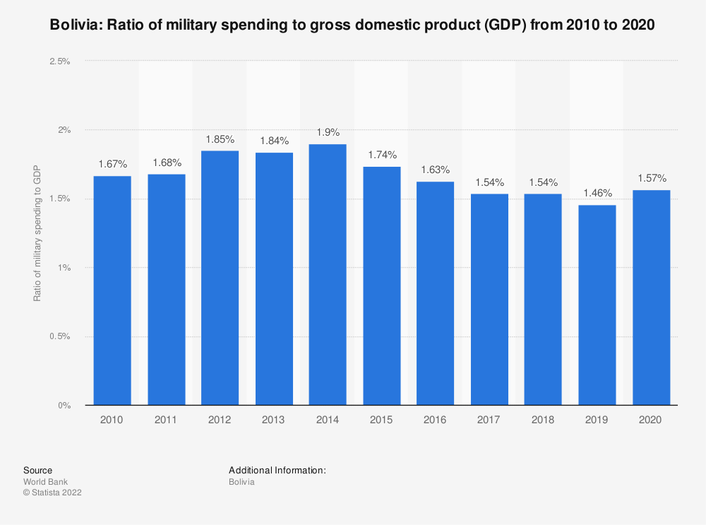 Statistic: Bolivia: Ratio of military spending to gross domestic product (GDP) from 2007 to 2017 | Statista