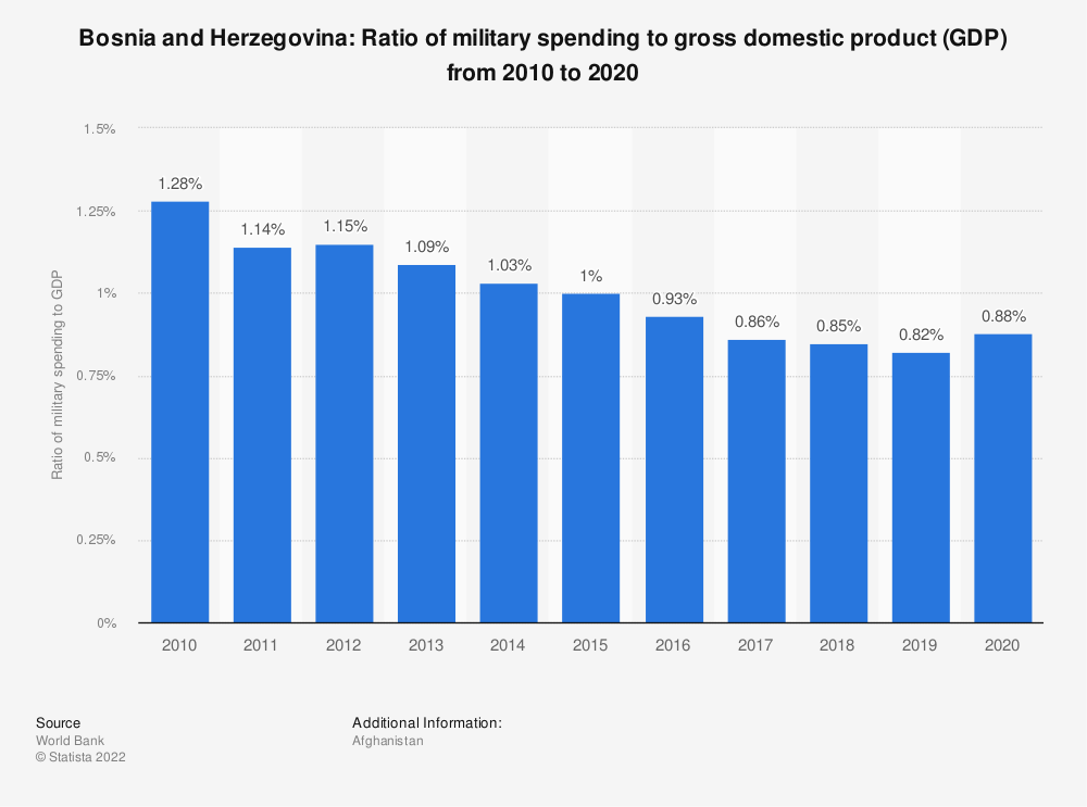 Statistic: Bosnia and Herzegovina: Ratio of military spending to gross domestic product (GDP) from 2008 to 2018 | Statista