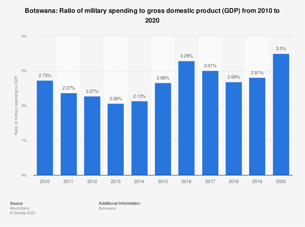 Statistic: Botswana: Ratio of military spending to gross domestic product (GDP) from 2008 to 2018 | Statista