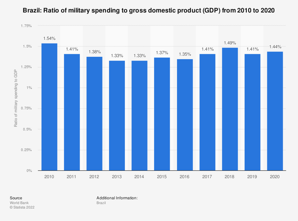 Statistic: Brazil: Ratio of military spending to gross domestic product (GDP) from 2009 to 2019 | Statista