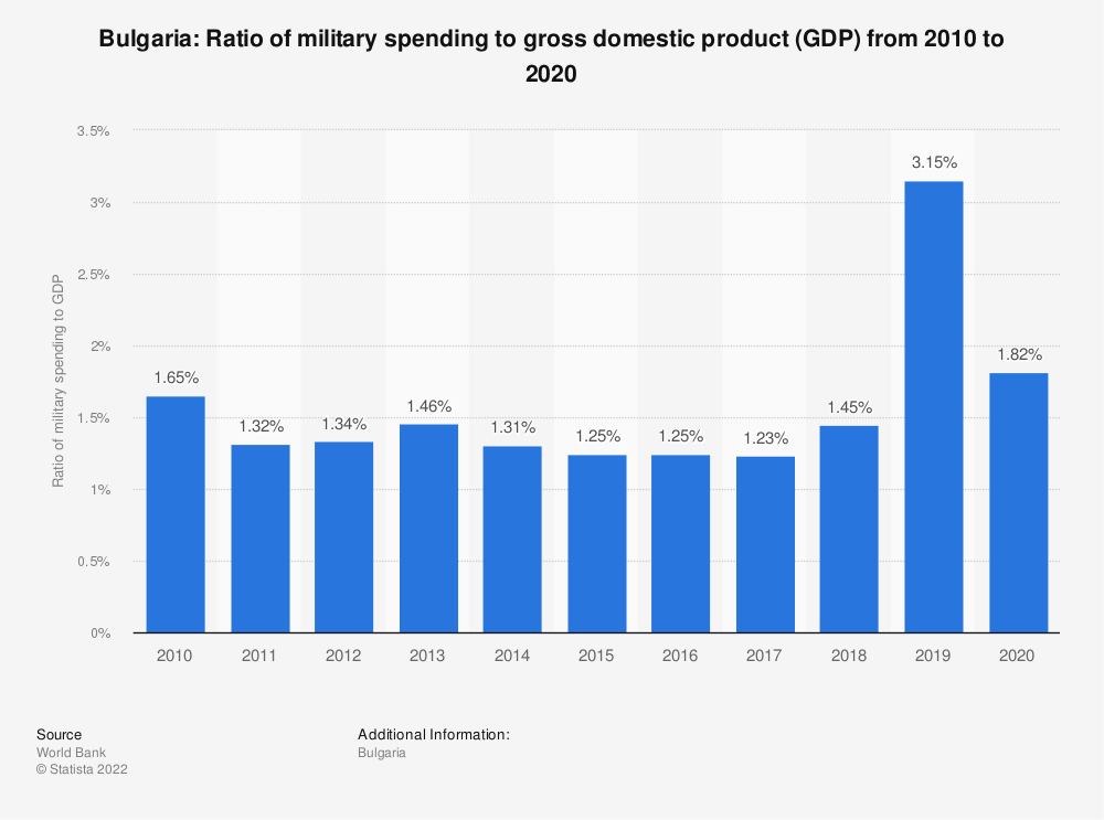 Statistic: Bulgaria: Ratio of military spending to gross domestic product (GDP) from 2009 to 2019 | Statista
