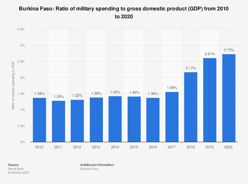 Statistic: Burkina Faso: Ratio of military spending to gross domestic product (GDP) from 2008 to 2018 | Statista