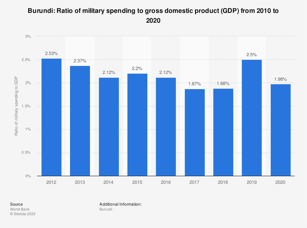 Statistic: Burundi: Ratio of military spending to gross domestic product (GDP) from 2009 to 2019 | Statista
