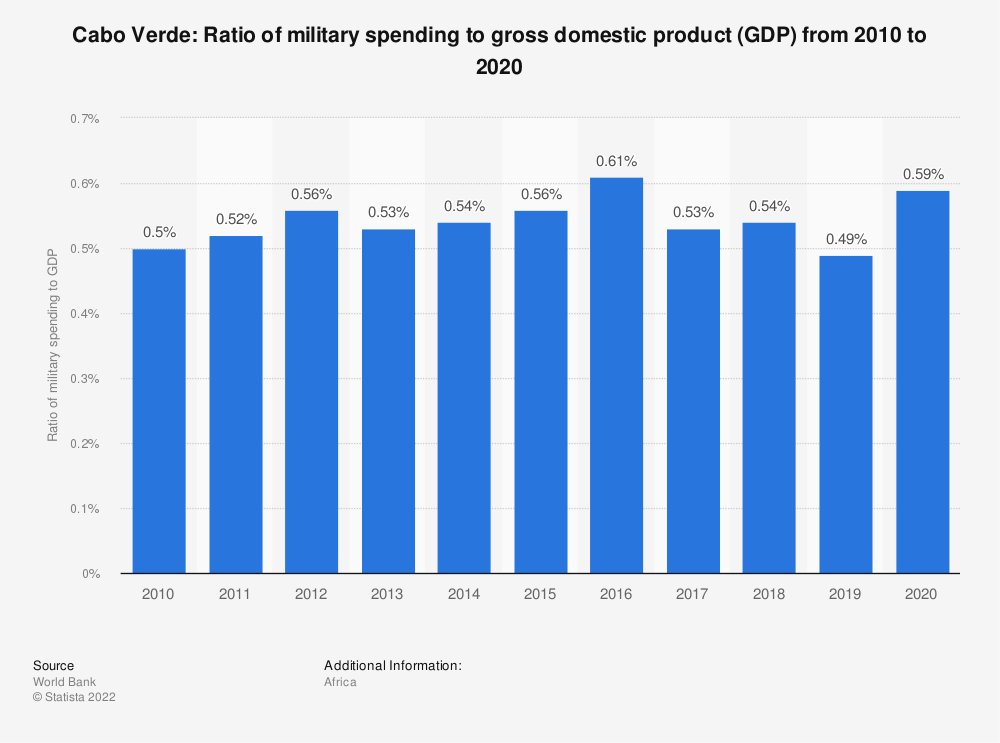 Statistic: Cabo Verde: Ratio of military spending to gross domestic product (GDP) from 2009 to 2019 | Statista