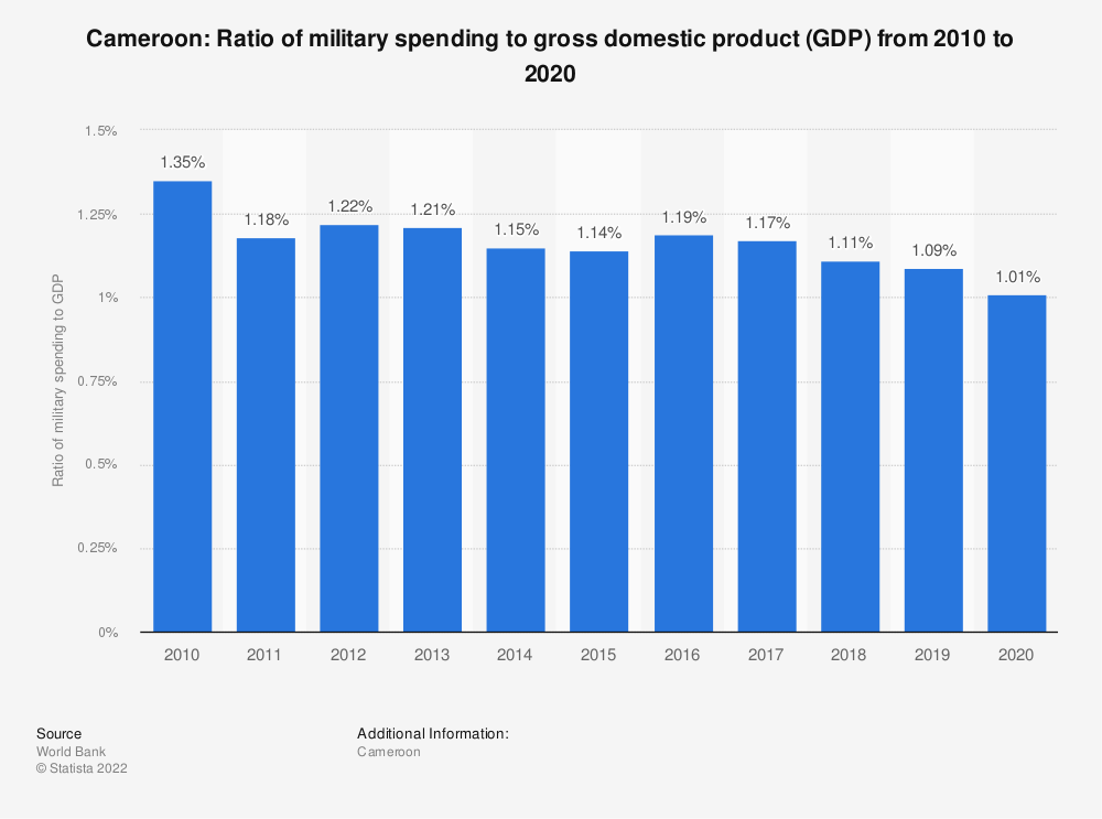 Statistic: Cameroon: Ratio of military spending to gross domestic product (GDP) from 2009 to 2019 | Statista
