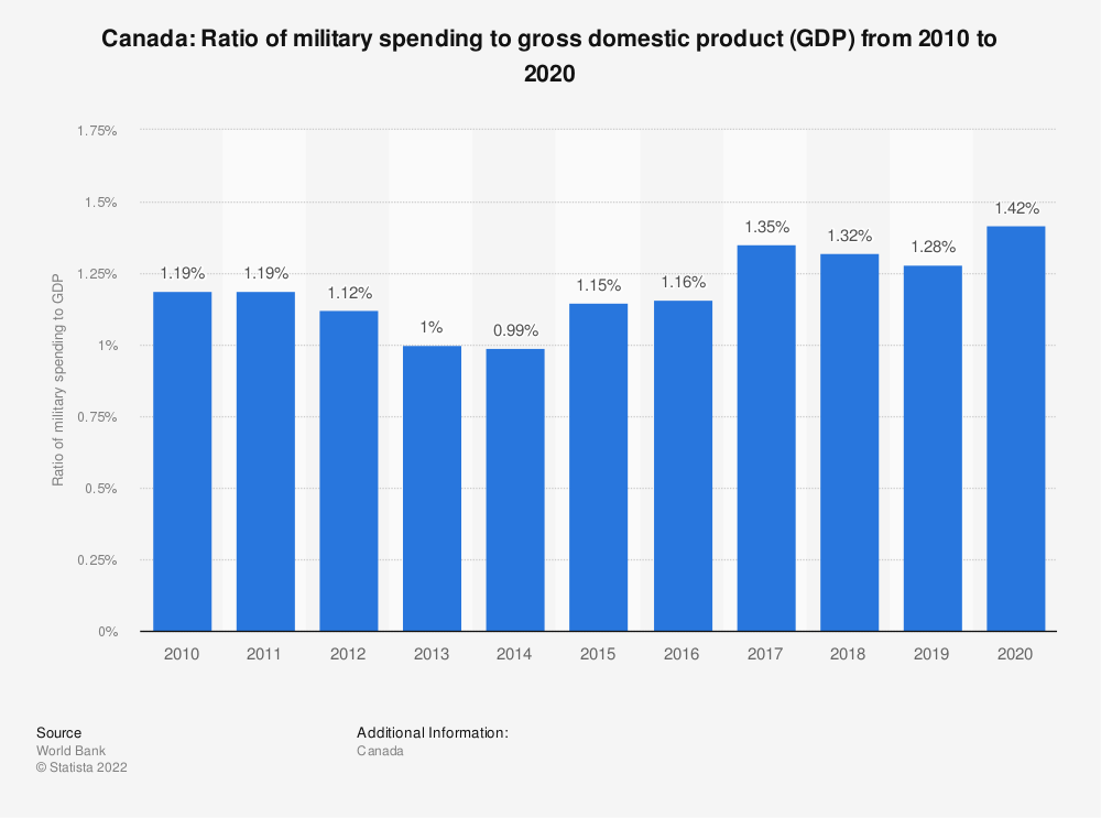 Statistic: Canada: Ratio of military spending to gross domestic product (GDP) from 2007 to 2017 | Statista