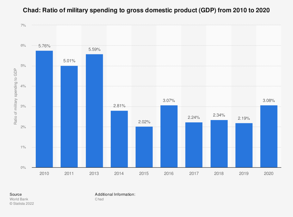 Statistic: Chad: Ratio of military spending to gross domestic product (GDP) from 2008 to 2018 | Statista