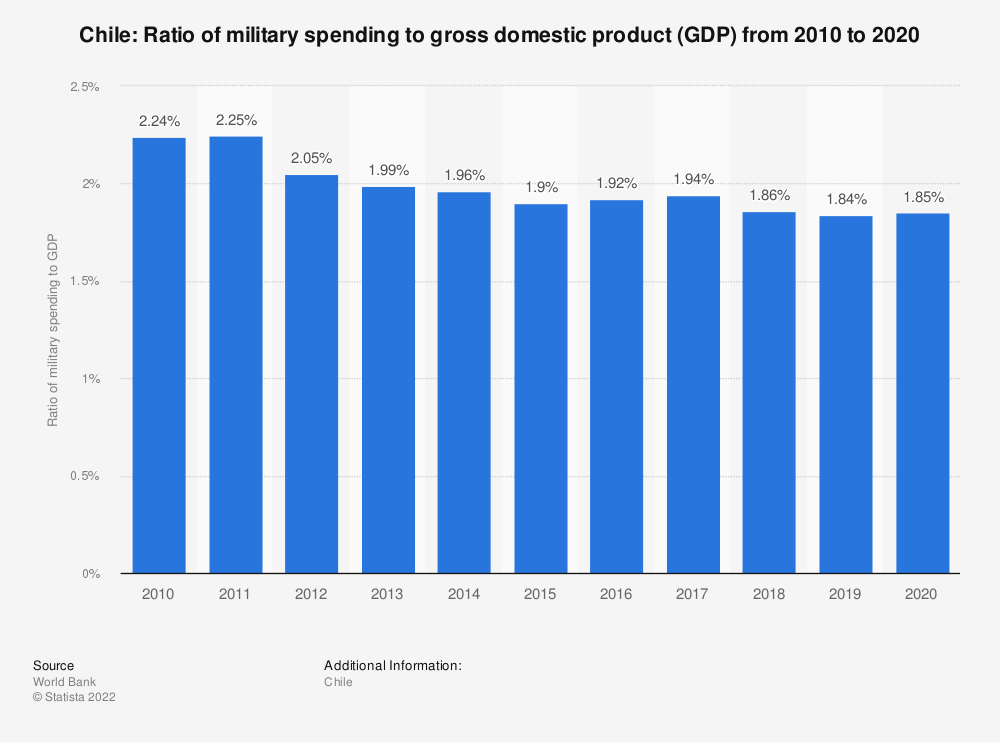 Statistic: Chile: Ratio of military spending to gross domestic product (GDP) from 2009 to 2019 | Statista