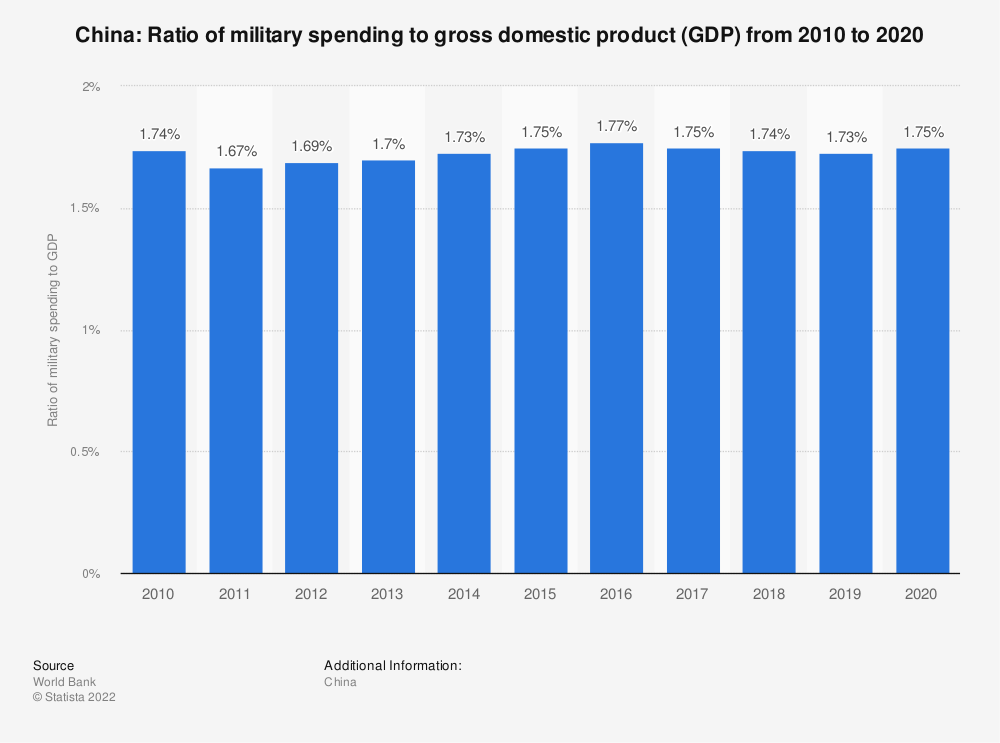 Statistic: China: Ratio of military spending to gross domestic product (GDP) from 2009 to 2019 | Statista