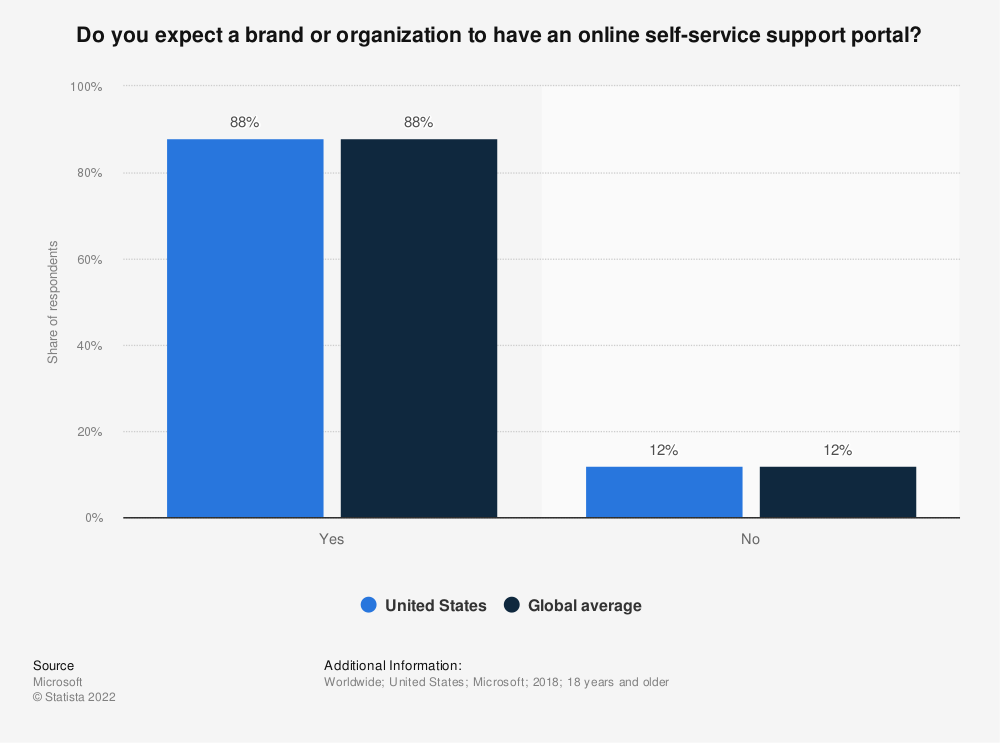 Statistic: Do you expect a brand or organization to have an online self-service support portal? | Statista