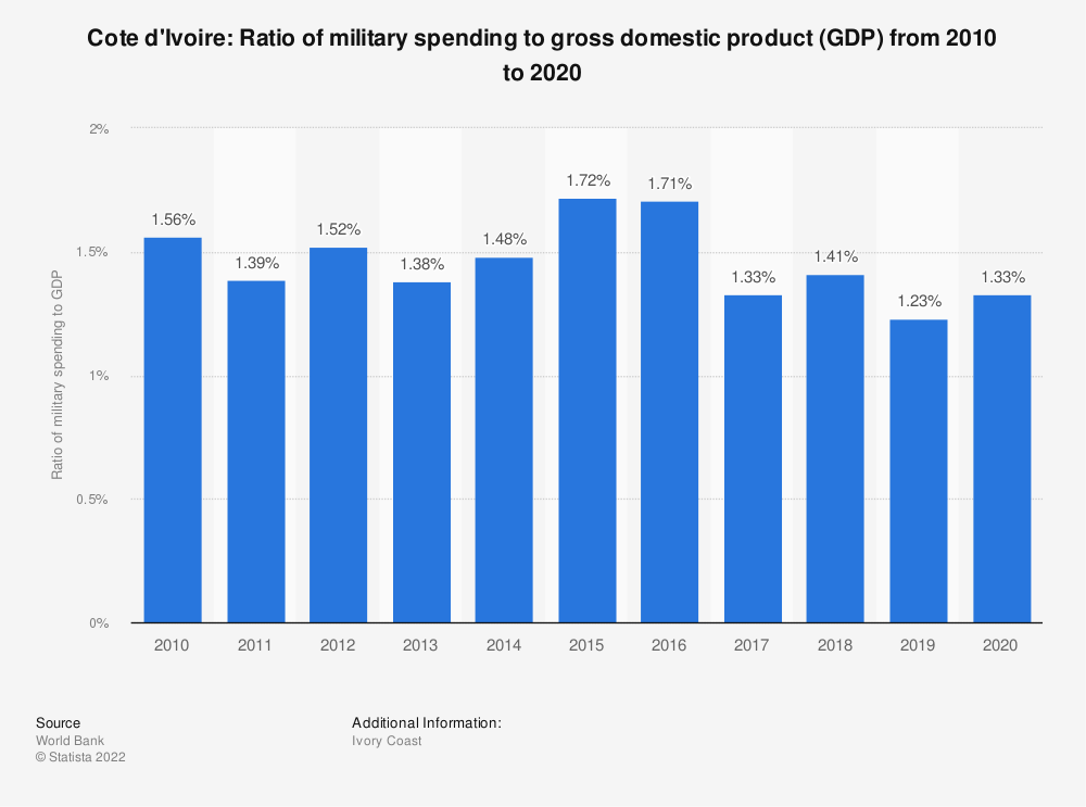 Statistic: Cote d'Ivoire: Ratio of military spending to gross domestic product (GDP) from 2007 to 2017 | Statista