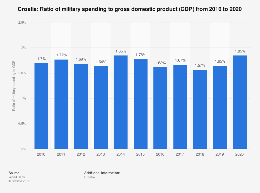 Statistic: Croatia: Ratio of military spending to gross domestic product (GDP) from 2008 to 2018 | Statista