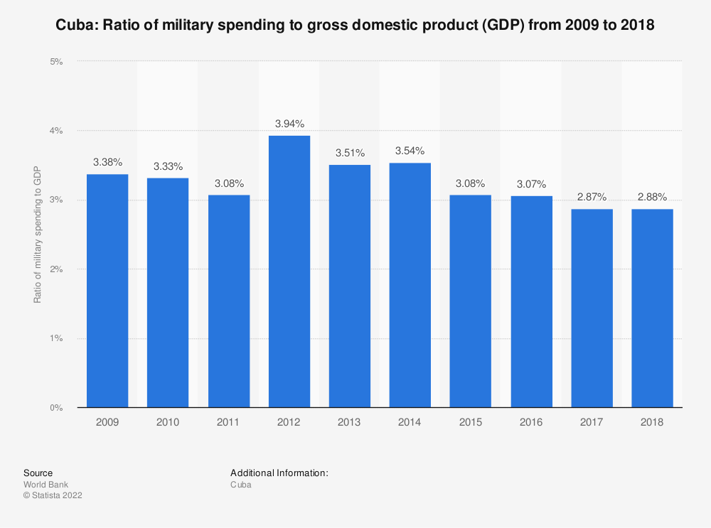 Statistic: Cuba: Ratio of military spending to gross domestic product (GDP) from 2015 to 2015 | Statista