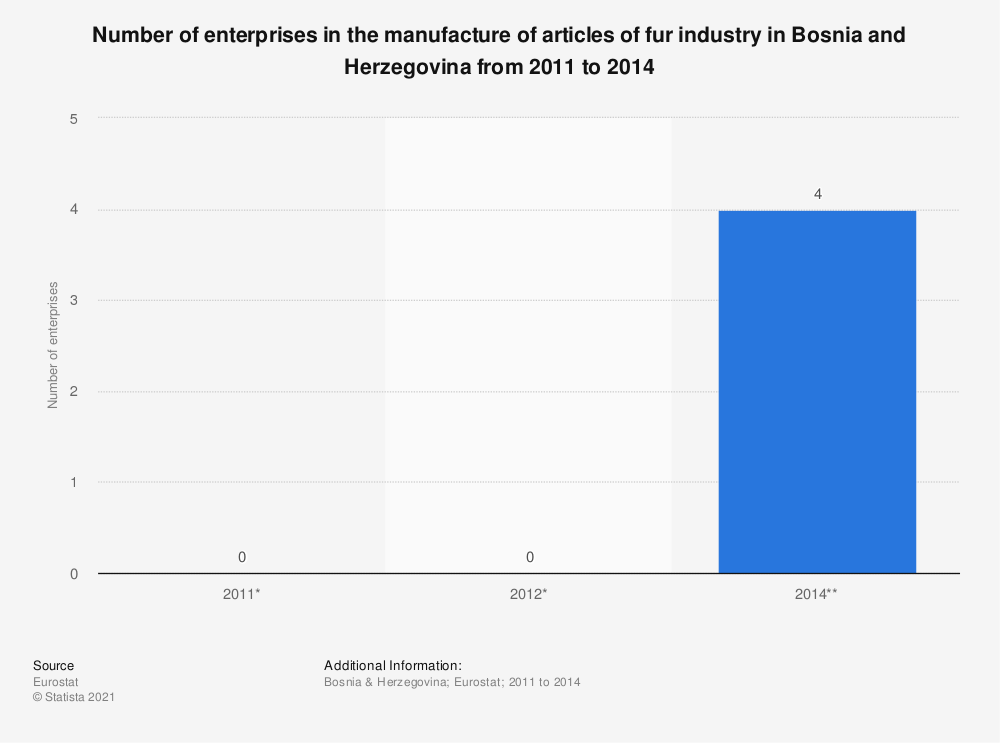 Statistic: Number of enterprises in the manufacture of articles of fur industry in Bosnia and Herzegovina from 2011 to 2014 | Statista