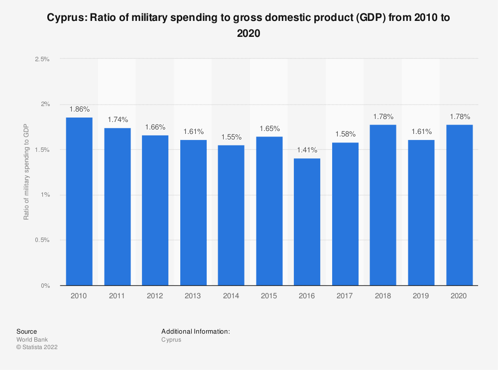 Statistic: Cyprus: Ratio of military spending to gross domestic product (GDP) from 2007 to 2017 | Statista