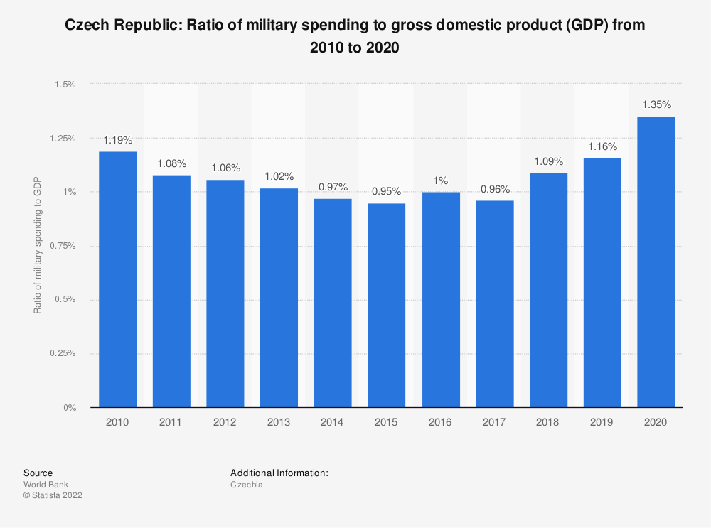 Statistic: Czech Republic: Ratio of military spending to gross domestic product (GDP) from 2009 to 2019 | Statista