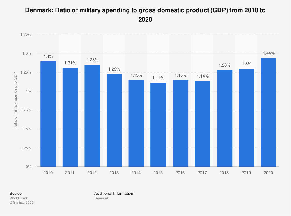 Statistic: Denmark: Ratio of military spending to gross domestic product (GDP) from 2009 to 2019 | Statista