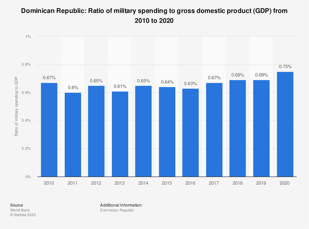 Statistic: Dominican Republic: Ratio of military spending to gross domestic product (GDP) from 2008 to 2018 | Statista