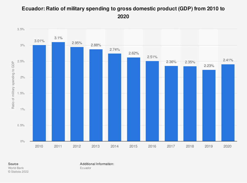 Statistic: Ecuador: Ratio of military spending to gross domestic product (GDP) from 2007 to 2017 | Statista
