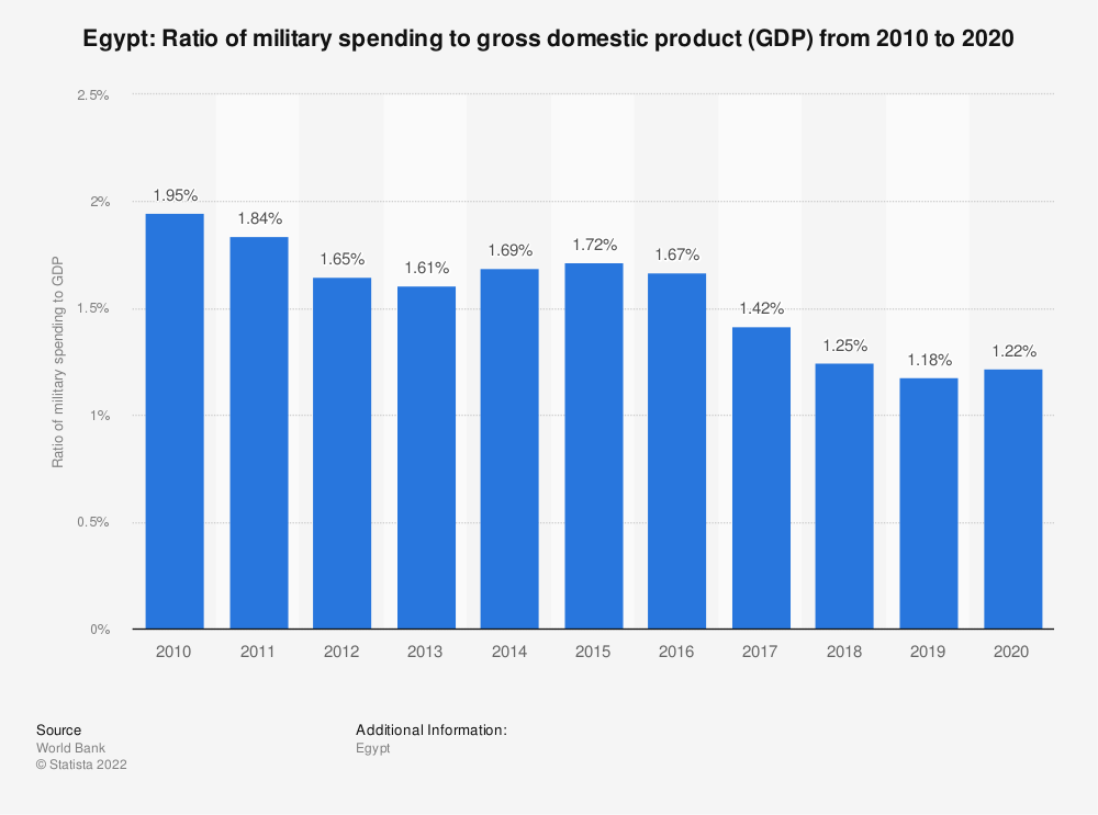 Statistic: Egypt: Ratio of military spending to gross domestic product (GDP) from 2008 to 2018 | Statista