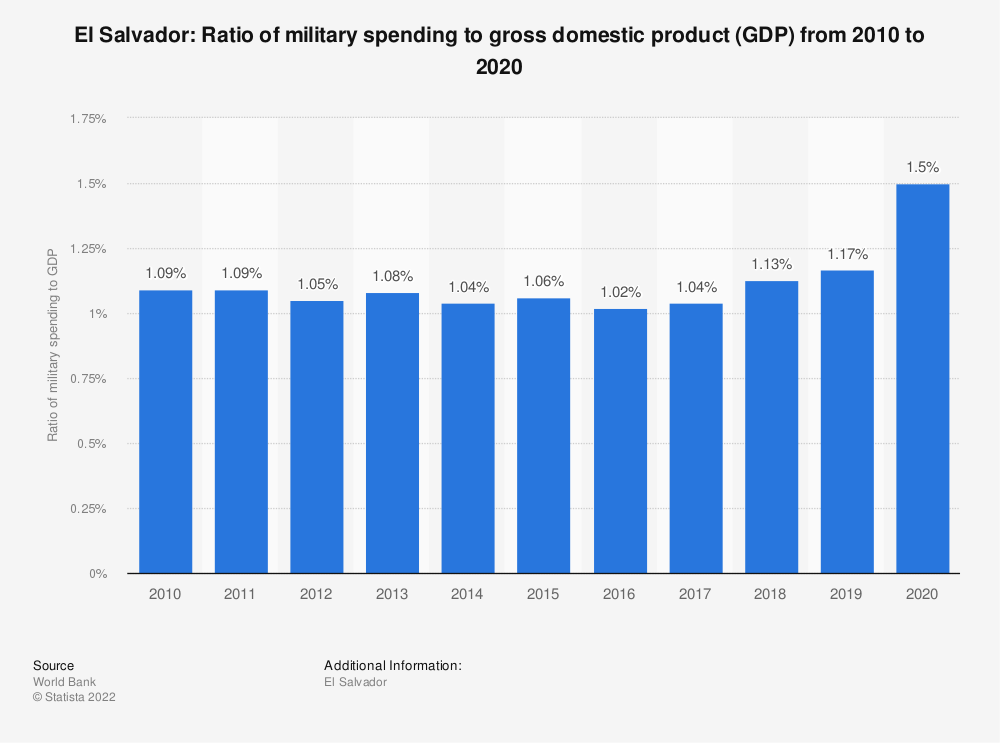 Statistic: El Salvador: Ratio of military spending to gross domestic product (GDP) from 2007 to 2017 | Statista