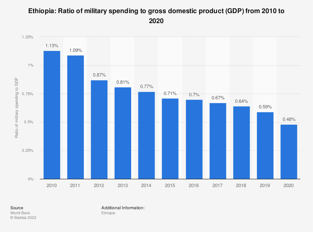 Statistic: Ethiopia: Ratio of military spending to gross domestic product (GDP) from 2009 to 2019 | Statista