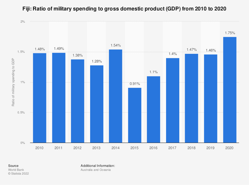 Statistic: Fiji: Ratio of military spending to gross domestic product (GDP) from 2008 to 2018 | Statista